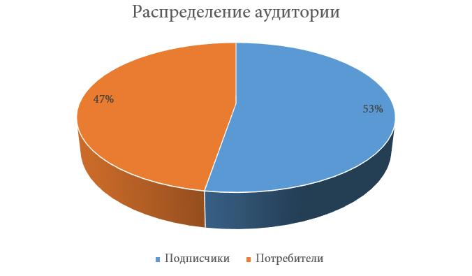 Диаграмма1