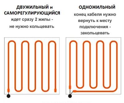 Двужильный и одножильный греющий кабель