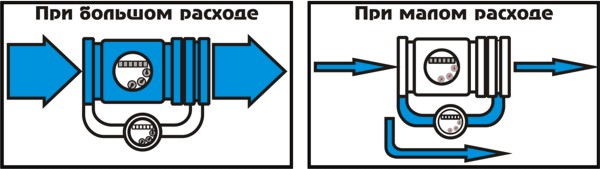 Комбиниция тахометрического счетчика